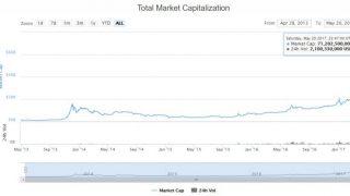 仮想通貨市場が1か月で2倍の700億ドルに成長!完全にバブルどころじゃない件