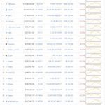 帰ってきた仮想通貨・・・・氷河期が終了!って早すぎだろ(笑)明暗が分かれる仮想通貨市場