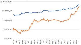 イーサリアム王座まで残り1兆円を切る!仮想通貨の新たな歴史が間近に迫っている件