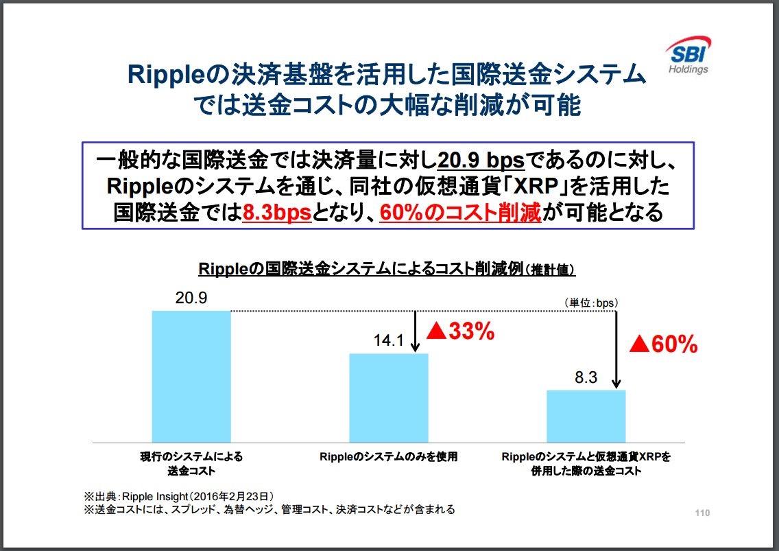「リップル 送金コスト sbi」の画像検索結果