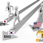 日本、韓国、中国のビットコインの価格は米国市場の価格と同じになりつつあるらしい