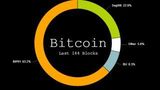 鉱業界はJames Hilliardによって作成されたBIP 91の有効化に合意!ビットコイン問題は終焉へ!?