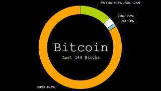 高騰警戒速報!BIP91が80%超えでロックイン直前!BIP91導入決定が秒読み段階に