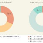 日本人のビットコイン認識率88%に急増。CM効果かな?