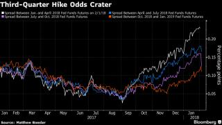 「まるでビットコインと化している」と言われた米国株、ダウ平均は市場最大の暴落を記録
