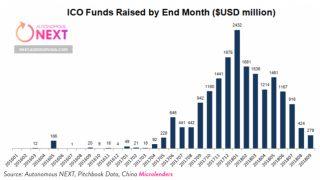 ICO市場は年始から90%減少。ICOバブルの終末期?