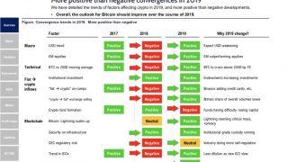 「2019年、仮想通貨は9つの要素で回復する」米国調査会社Fundstrat Global Advisors